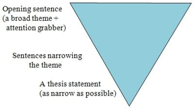 How to write a good thesis for research paper